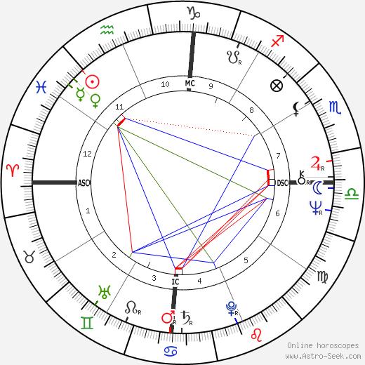 Риккардо Коччанте Richard Cocciante день рождения гороскоп, Richard Cocciante Натальная карта онлайн