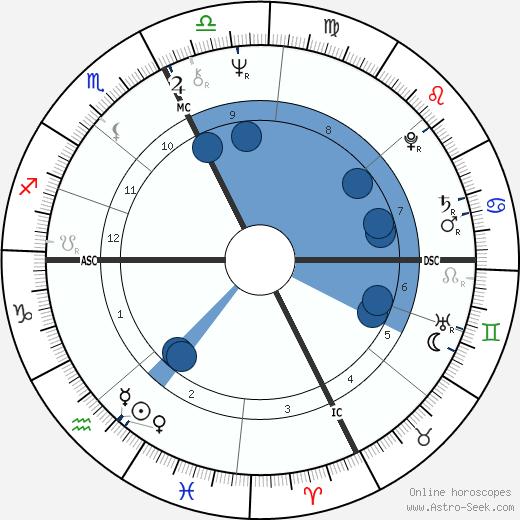 Richard P. Anderson wikipedia, horoscope, astrology, instagram