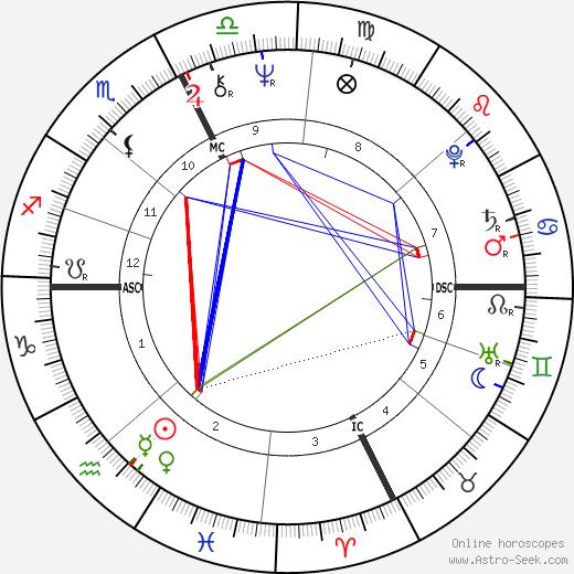 Richard P. Anderson день рождения гороскоп, Richard P. Anderson Натальная карта онлайн