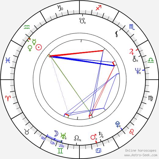 Riitta Selin astro natal birth chart, Riitta Selin horoscope, astrology