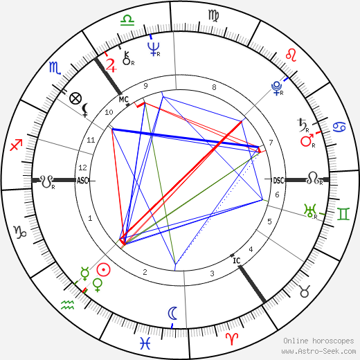 Robert Atkins tema natale, oroscopo, Robert Atkins oroscopi gratuiti, astrologia
