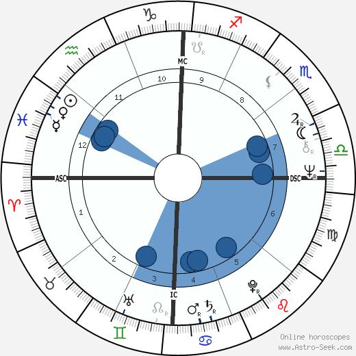 Sandy Duncan wikipedia, horoscope, astrology, instagram