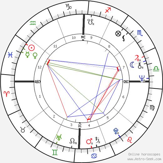 Сэнди Дункан Sandy Duncan день рождения гороскоп, Sandy Duncan Натальная карта онлайн