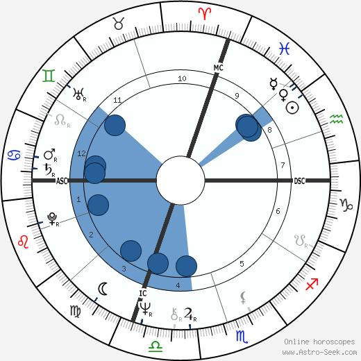 Steve Grossman wikipedia, horoscope, astrology, instagram