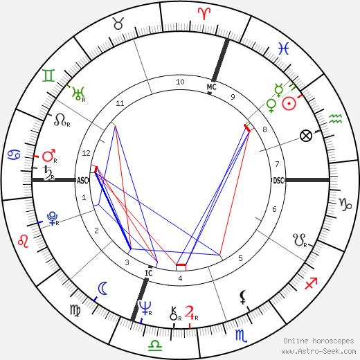 Steve Grossman день рождения гороскоп, Steve Grossman Натальная карта онлайн