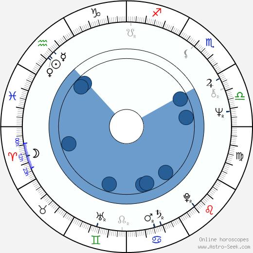 Tiffany Bolling wikipedia, horoscope, astrology, instagram