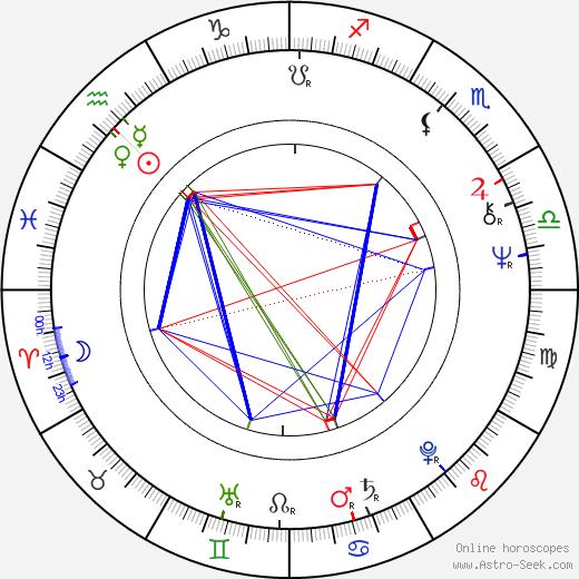 Tiffany Bolling astro natal birth chart, Tiffany Bolling horoscope, astrology