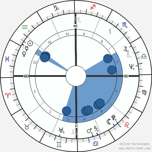 Tina Aumont wikipedia, horoscope, astrology, instagram