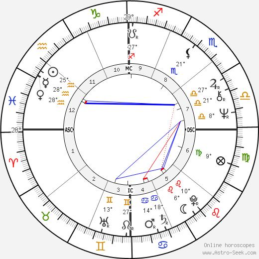 Tina Aumont birth chart, biography, wikipedia 2019, 2020