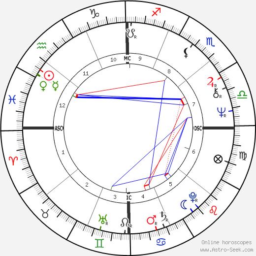 Tina Aumont astro natal birth chart, Tina Aumont horoscope, astrology
