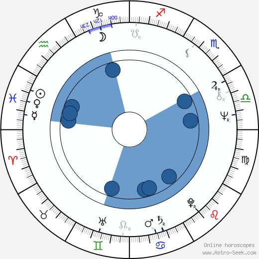 Tom Chadbon wikipedia, horoscope, astrology, instagram