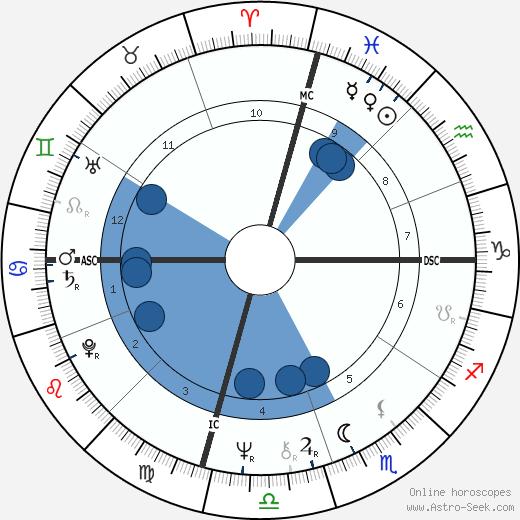 Tricia Cox wikipedia, horoscope, astrology, instagram