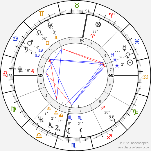 Tyne Daly birth chart, biography, wikipedia 2018, 2019