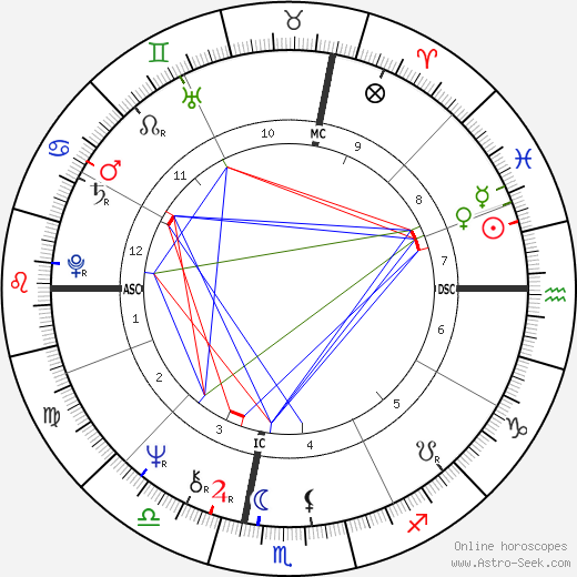 Tyne Daly astro natal birth chart, Tyne Daly horoscope, astrology