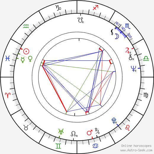 Wojciech Wiszniewski birth chart, Wojciech Wiszniewski astro natal horoscope, astrology