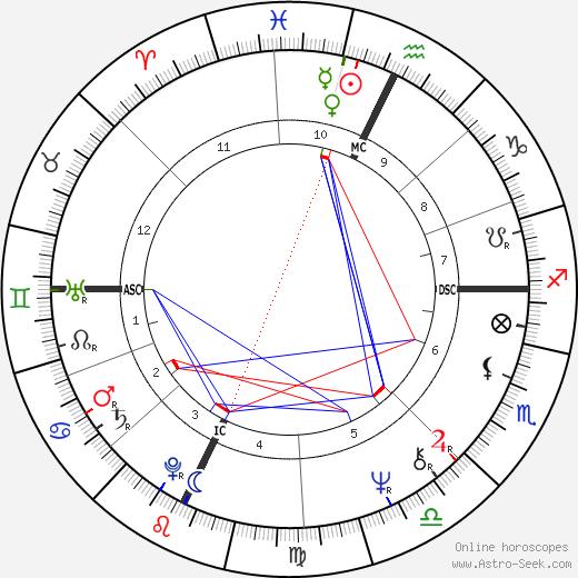 Yvon Bartolini tema natale, oroscopo, Yvon Bartolini oroscopi gratuiti, astrologia