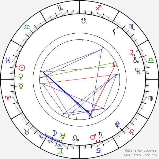Alexandra Bastedo tema natale, oroscopo, Alexandra Bastedo oroscopi gratuiti, astrologia