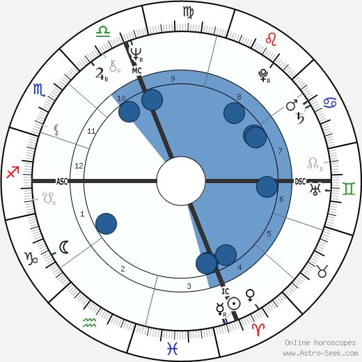 Andrea Giordana wikipedia, horoscope, astrology, instagram