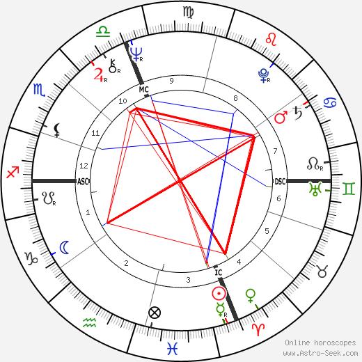 Andrea Giordana tema natale, oroscopo, Andrea Giordana oroscopi gratuiti, astrologia