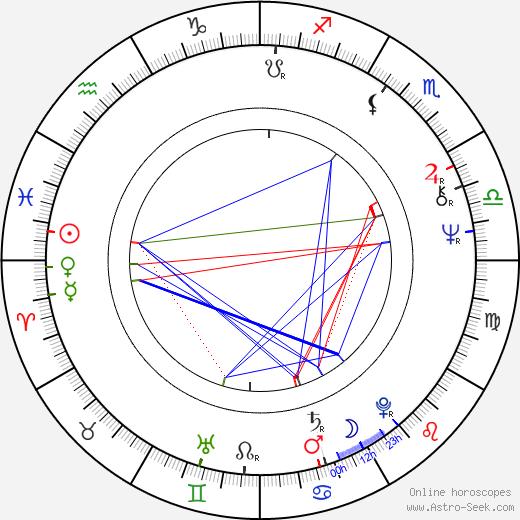 Andrei Benkendorf день рождения гороскоп, Andrei Benkendorf Натальная карта онлайн