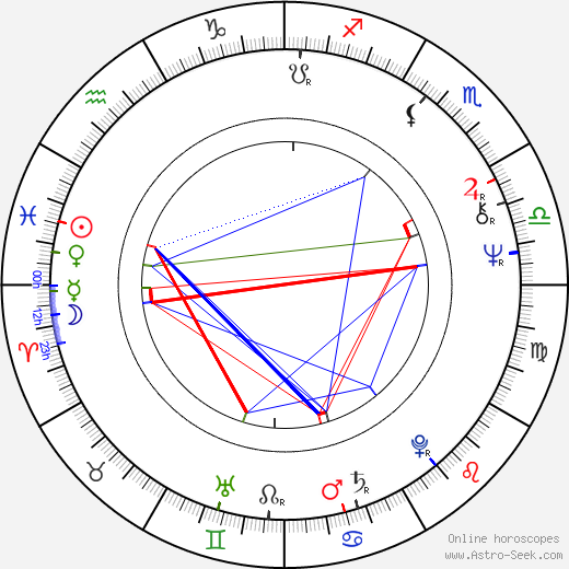 Andrej Pachinger astro natal birth chart, Andrej Pachinger horoscope, astrology