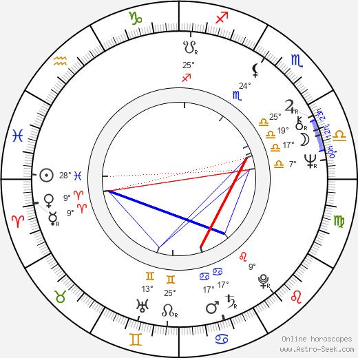 Bigas Luna birth chart, biography, wikipedia 2020, 2021