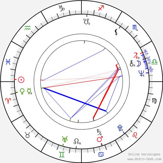 Bigas Luna birth chart, Bigas Luna astro natal horoscope, astrology