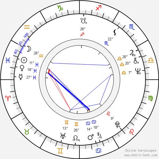 Blanca Sánchez birth chart, biography, wikipedia 2019, 2020