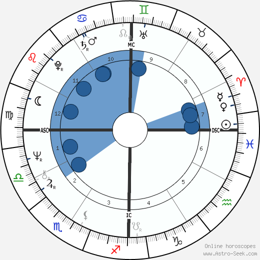 Bobby Bonds wikipedia, horoscope, astrology, instagram