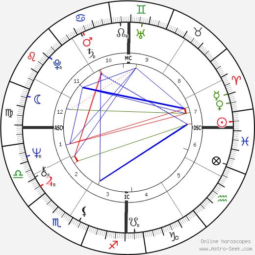 Бобби Бондс Bobby Bonds день рождения гороскоп, Bobby Bonds Натальная карта онлайн