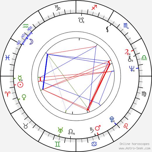 chaos astrology birth chart