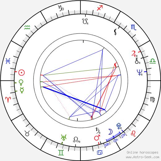 Chris Roberts день рождения гороскоп, Chris Roberts Натальная карта онлайн