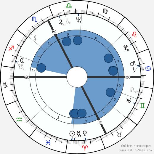 Daniel Bensaïd wikipedia, horoscope, astrology, instagram
