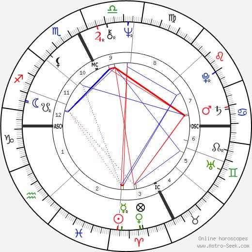 Daniel Bensaïd astro natal birth chart, Daniel Bensaïd horoscope, astrology