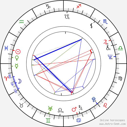 David Gilmour astro natal birth chart, David Gilmour horoscope, astrology