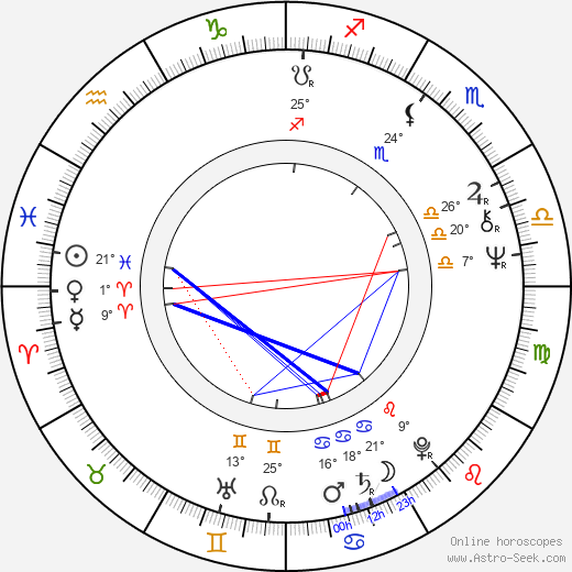 Dean Cundey birth chart, biography, wikipedia 2018, 2019