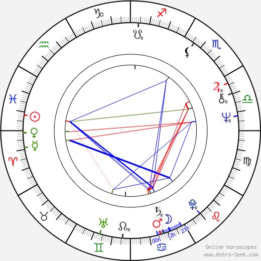 Dean Cundey astro natal birth chart, Dean Cundey horoscope, astrology