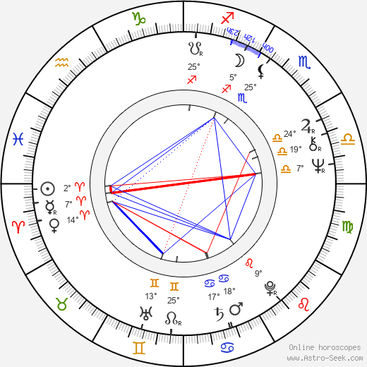 Dragan Kresoja birth chart, biography, wikipedia 2018, 2019