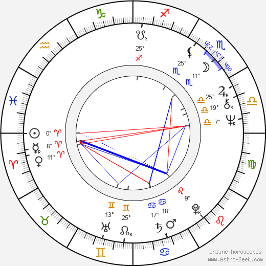 Duncan Gamble birth chart, biography, wikipedia 2020, 2021