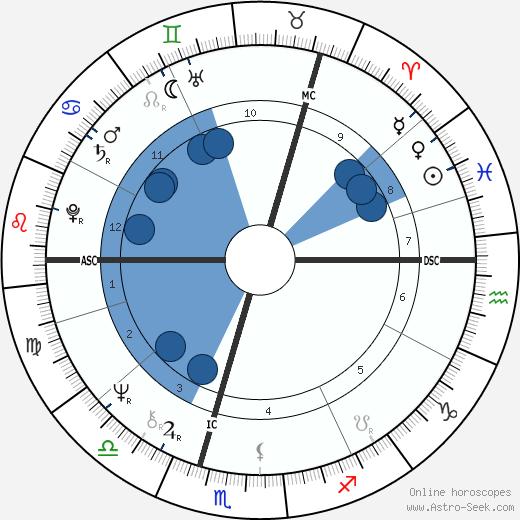 Elaine Barr wikipedia, horoscope, astrology, instagram