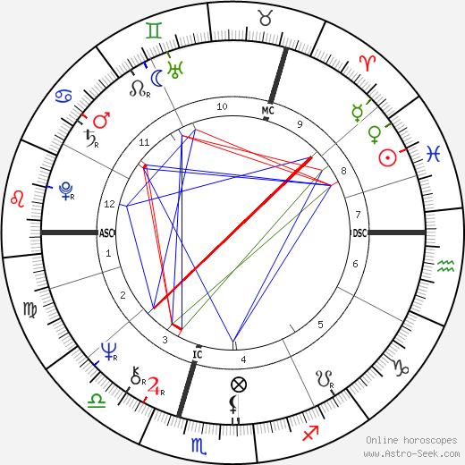 Elaine Barr tema natale, oroscopo, Elaine Barr oroscopi gratuiti, astrologia