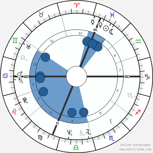 Francis le Belge wikipedia, horoscope, astrology, instagram