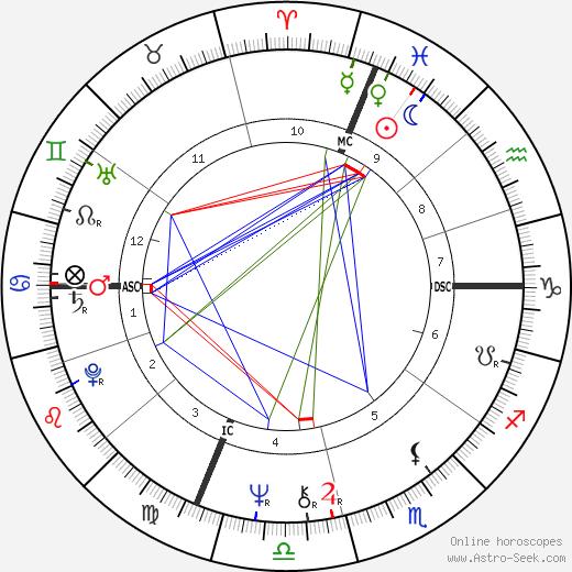 Francis le Belge день рождения гороскоп, Francis le Belge Натальная карта онлайн