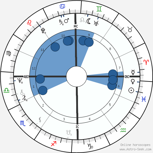 Gérard Garouste wikipedia, horoscope, astrology, instagram