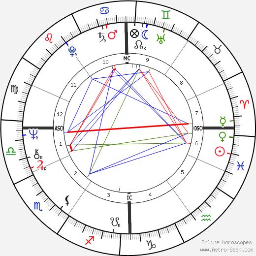 Gérard Garouste tema natale, oroscopo, Gérard Garouste oroscopi gratuiti, astrologia