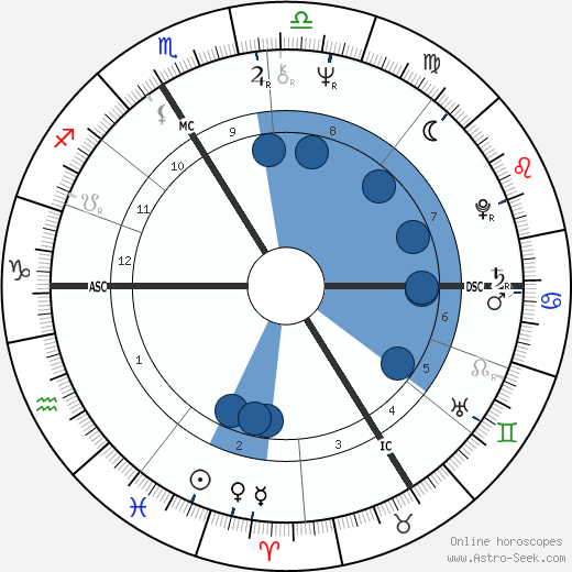 Guesch Patti wikipedia, horoscope, astrology, instagram