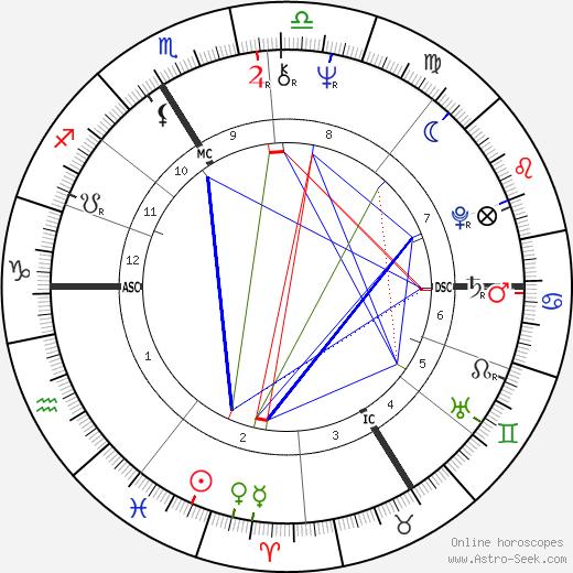 Guesch Patti день рождения гороскоп, Guesch Patti Натальная карта онлайн
