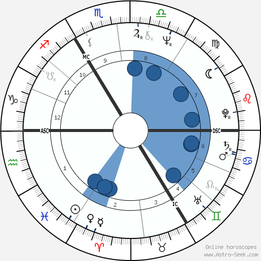 Hubert Soudant wikipedia, horoscope, astrology, instagram