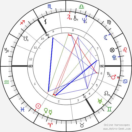 Юбер Судан Hubert Soudant день рождения гороскоп, Hubert Soudant Натальная карта онлайн