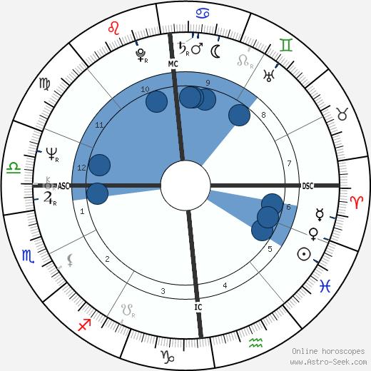 Jean-Paul Baudecroux wikipedia, horoscope, astrology, instagram